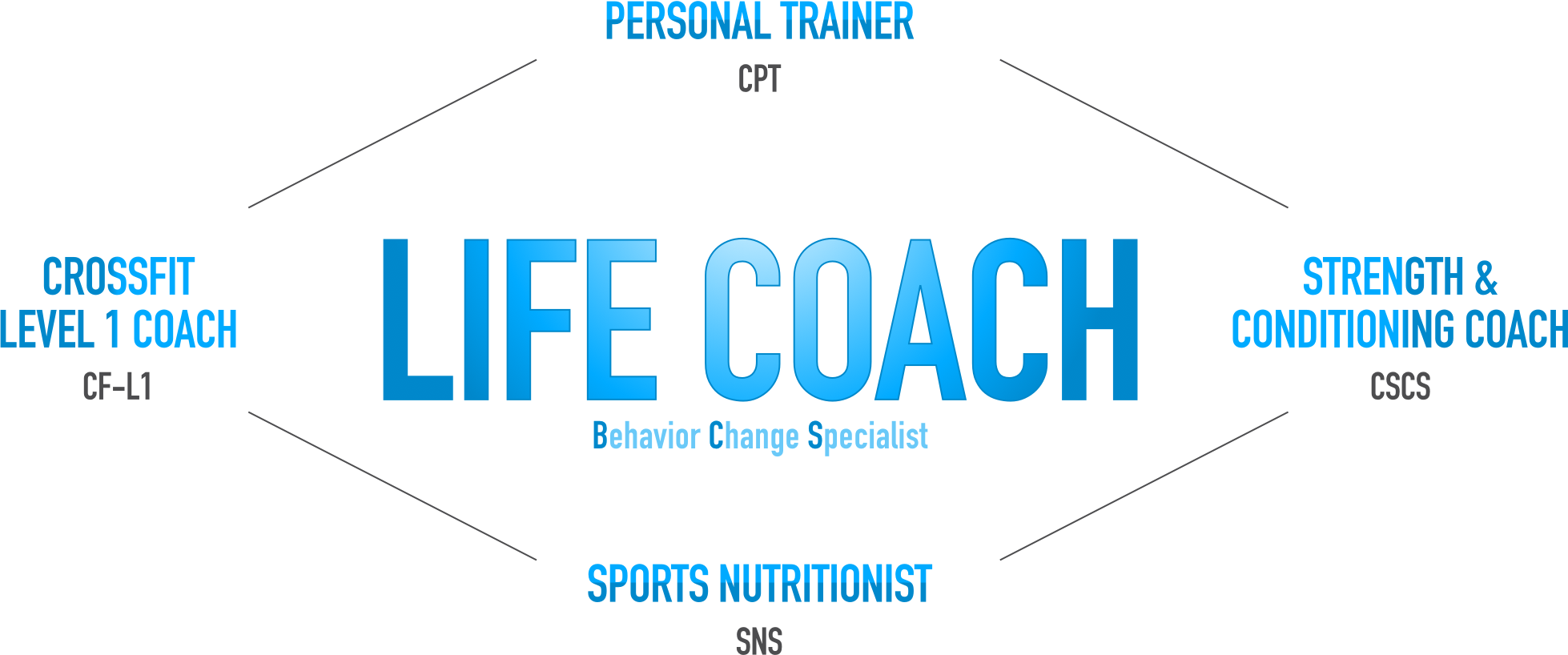 Life Coach, Personal Trainer, Strength and Conditioning Coach, Sports Nutritionist and Crossfit Level 1 Coach